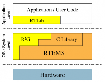 R²G System overview
